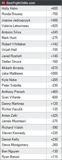 UFC 193: Lawler vs. Condit odds - BestFightOdds