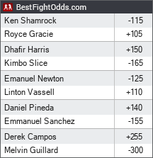 Bellator 149: Shamrock vs. Gracie 3 odds - BestFightOdds