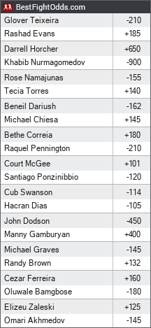UFC on FOX 19: Nurmagomedov vs. Ferguson odds - BestFightOdds