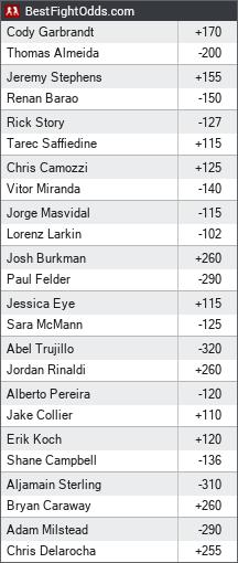 UFC Fight Night 88: Almeida vs. Garbrandt odds - BestFightOdds