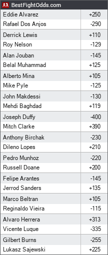 UFC Fight Night 90: Dos Anjos vs. Alvarez odds - BestFightOdds