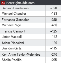 Bellator 165: Chandler vs. Henderson odds - BestFightOdds