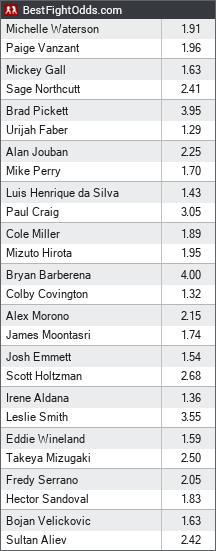 UFC on FOX 22 Betting Odds