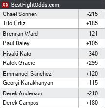 Bellator 170: Ortiz vs. Sonnen odds - BestFightOdds