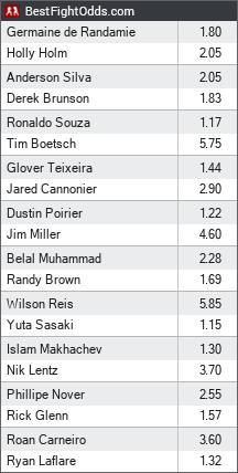 UFC 208 Betting Odds - Holm vs De Randamie
