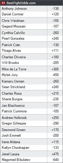 UFC 210 Betting Odds