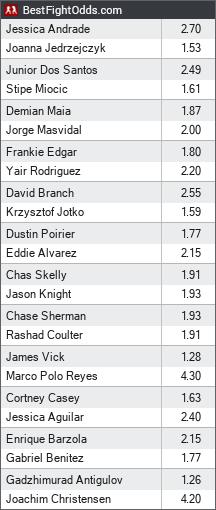 UFC 211 Betting Odds