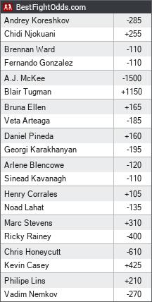 Bellator 182: Koreshkov vs. Njokuani odds - BestFightOdds