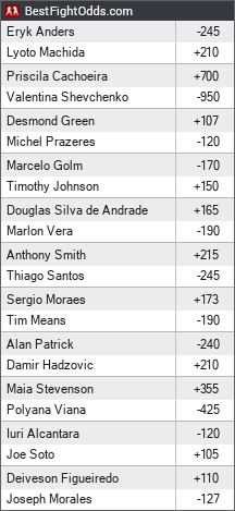 UFC Fight Night 125: Machida vs. Anders odds - BestFightOdds