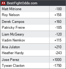 Bellator 194: Nelson vs. Mitrione odds - BestFightOdds