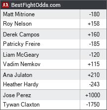 Bellator 194: Nelson vs. Mitrione odds - BestFightOdds