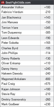UFC Fight Night 127: Werdum vs. Volkov odds - BestFightOdds