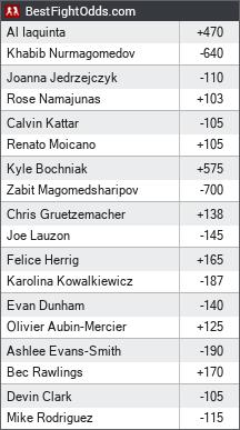 UFC 223 odds - BestFightOdds