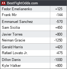 Bellator 198: Fedor vs. Mir odds - BestFightOdds