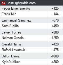 Bellator 198: Fedor vs. Mir odds - BestFightOdds