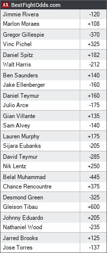 UFC Fight Night 131: Rivera vs. Moraes odds - BestFightOdds