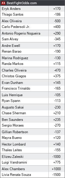 UFC Fight Night 137: Manuwa vs. Santos odds - BestFightOdds