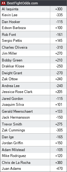 UFC on FOX 31: Lee vs. Iaquinta 2 odds - BestFightOdds