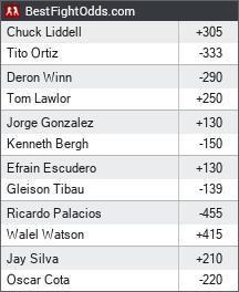 Liddell vs. Ortiz 3 odds - BestFightOdds
