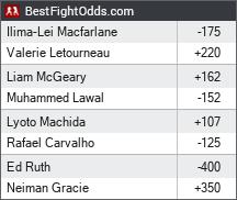 Bellator 213: Macfarlane vs. Letourneau odds - BestFightOdds