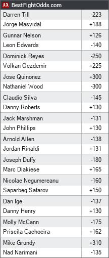 UFC on ESPN+ 5: Till vs. Masvidal odds - BestFightOdds