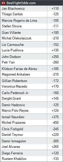 UFC on ESPN+ 3: Blachowicz vs. Santos odds - BestFightOdds