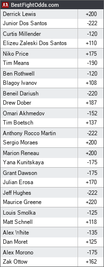 UFC on ESPN+ 4: Lewis vs. Dos Santos odds - BestFightOdds