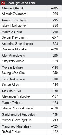 UFC on ESPN+ 7: Volkov vs. Overeem odds - BestFightOdds