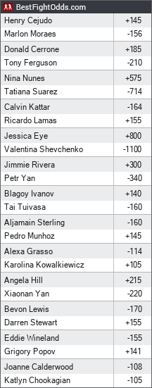 UFC 238: Cejudo vs. Moraes odds - BestFightOdds