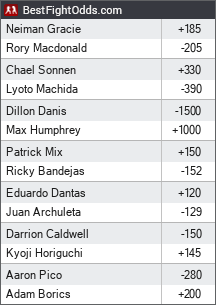 Bellator 222: MacDonald vs. Gracie odds - BestFightOdds