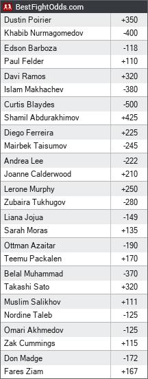 UFC 242: Khabib vs. Poirier odds - BestFightOdds