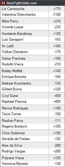 UFC on ESPN+ 14: Shevchenko vs. Carmouche 2 odds - BestFightOdds