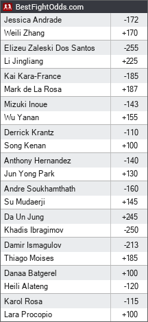 UFC on ESPN+ 15 odds - BestFightOdds