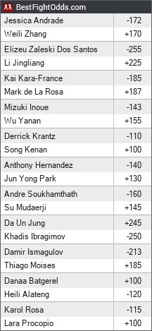 UFC on ESPN+ 15: Andrade vs. Zhang odds - BestFightOdds