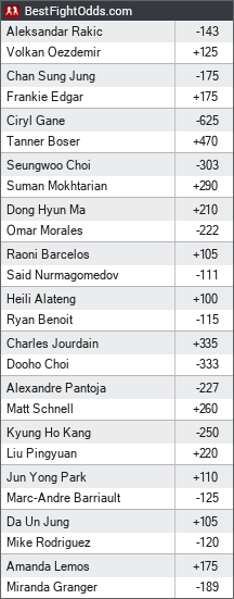 UFC on ESPN+ 23: Ortega vs. The Korean Zombie odds - BestFightOdds