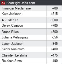 Bellator 236: Macfarlane vs. Jackson odds - BestFightOdds