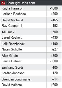 PFL 2019 Championship odds - BestFightOdds