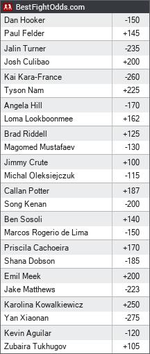 UFC Auckland: Felder vs. Hooker odds - BestFightOdds
