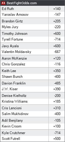 Bellator 239: Ruth vs. Amosov odds - BestFightOdds