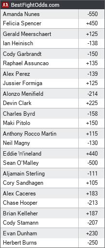 UFC 250 odds - BestFightOdds
