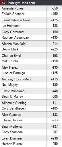 UFC 250: Nunes vs. Spencer odds - BestFightOdds