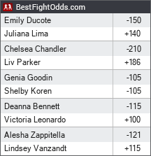 Invicta FC 40: Ducote vs. Lima odds - BestFightOdds