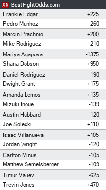 UFC Fight Night odds - BestFightOdds
