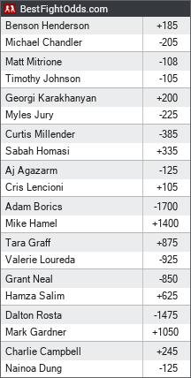 Bellator 243: Chandler vs. Henderson 2 odds - BestFightOdds