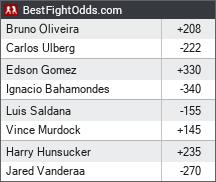Dana White's Contender Series 34 odds - BestFightOdds