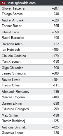 UFC on ESPN+ 40 odds - BestFightOdds