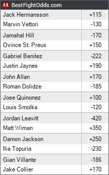 UFC on ESPN 19: Hermansson vs. Vettori odds - BestFightOdds