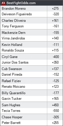 UFC 256: Figueiredo vs. Moreno odds - BestFightOdds