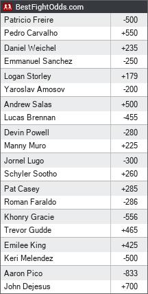 Bellator 252: Pitbull vs. Carvalho odds - BestFightOdds