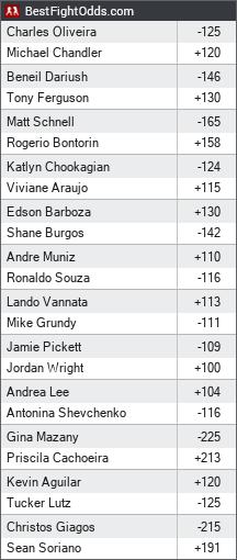 UFC 262: Oliveira vs. Chandler odds - BestFightOdds